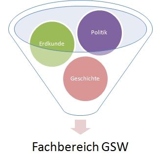 Verzahnung GSW